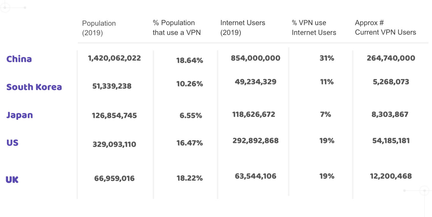 VPN Usage by country
